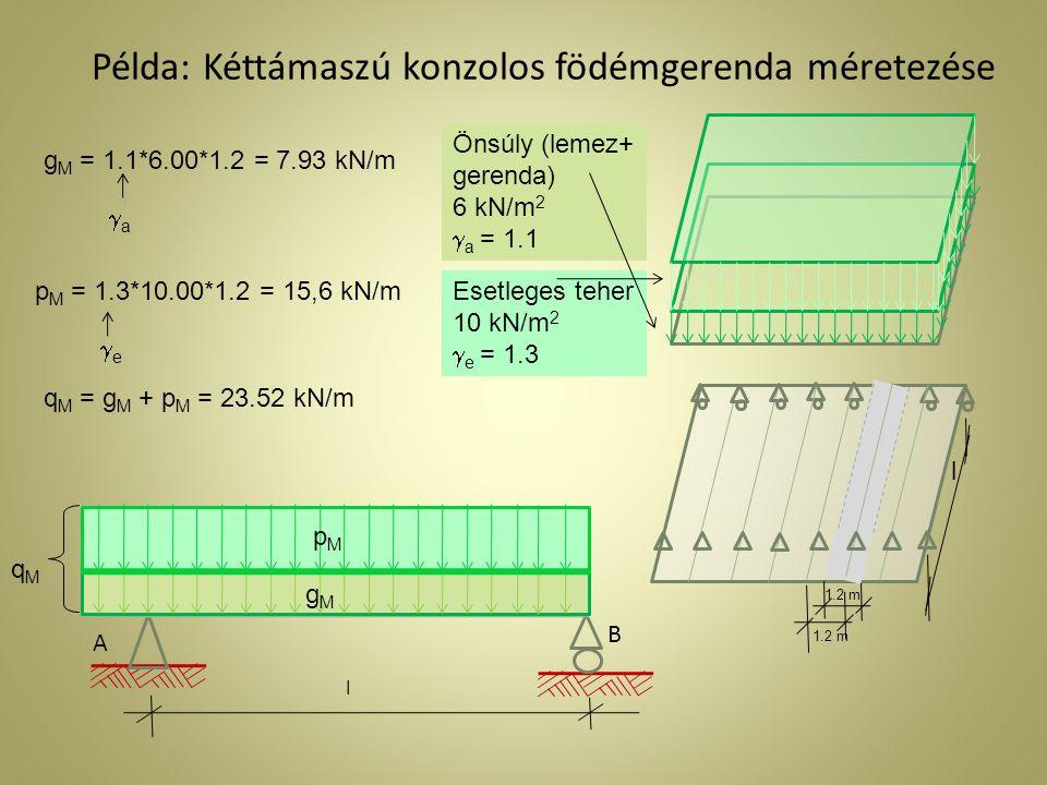 Példa: Kéttámaszú konzolos födémgerenda méretezése A B l Önsúly (lemez+ gerenda) 6 kN/m 2  a = 1.1 1.2 m l Esetleges teher 10 kN/m 2  e = 1.3 g M = 1.1*6.00*1.2 = 7.93 kN/m p M = 1.3*10.00*1.2 = 15,6 kN/m q M = g M + p M = 23.52 kN/m gMgM pMpM qMqM aa ee