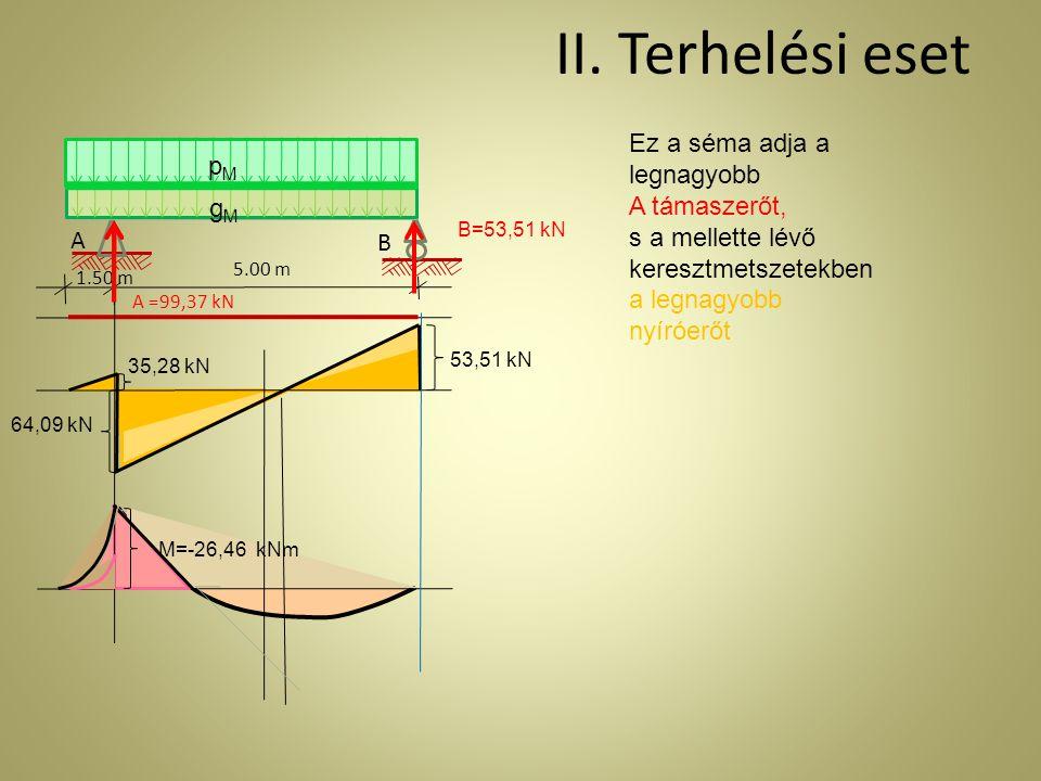 II. Terhelési eset A 1.50 m gMgM pMpM 5.00 m B Ez a séma adja a legnagyobb A támaszerőt, s a mellette lévő keresztmetszetekben a legnagyobb nyíróerőt