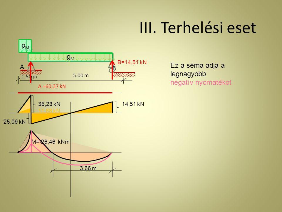 A 1.50 m gMgM pMpM 5.00 m B III. Terhelési eset Ez a séma adja a legnagyobb negatív nyomatékot A =60,37 kN B=14,51 kN 35,28 kN 25,09 kN 14,51 kN 11,88