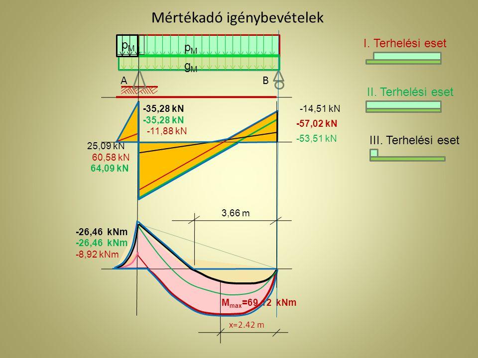 Mértékadó igénybevételek -11,88 kN 60,58 kN M max =69,12 kNm x=2.42 m -57,02 kN -8,92 kNm -35,28 kN -26,46 kNm 64,09 kN -53,51 kN -35,28 kN 25,09 kN -14,51 kN -26,46 kNm A gMgM pMpM B I.