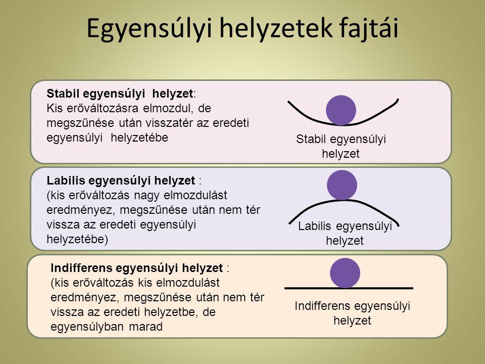 Egyensúlyi helyzetek fajtái Labilis egyensúlyi helyzet : (kis erőváltozás nagy elmozdulást eredményez, megszűnése után nem tér vissza az eredeti egyen