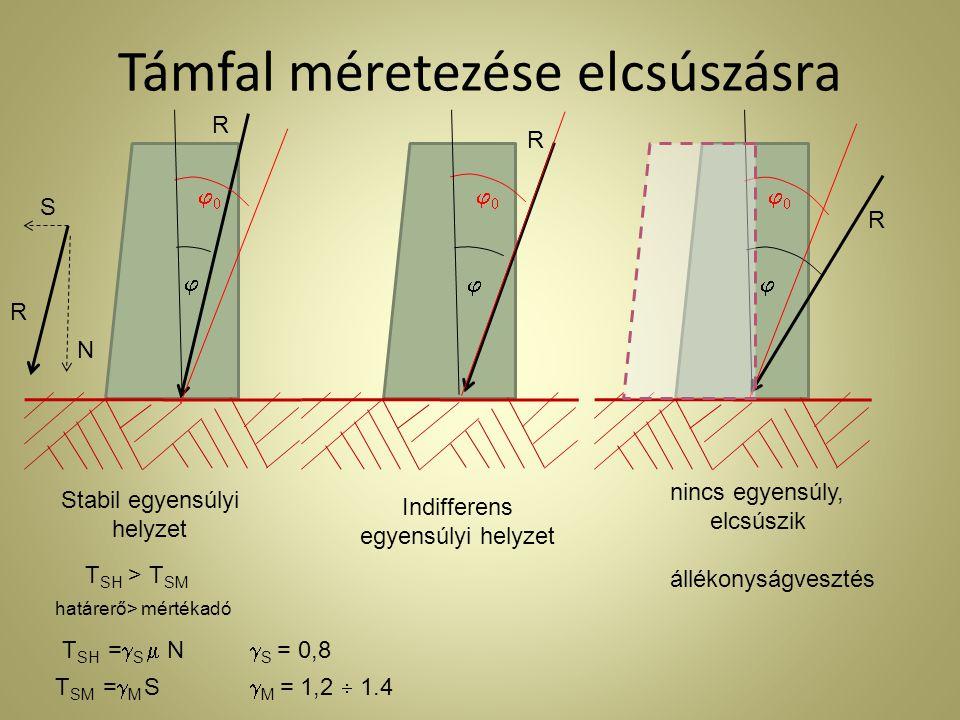 Támfal méretezése elcsúszásra  R   R   R  Stabil egyensúlyi helyzet Indifferens egyensúlyi helyzet nincs egyensúly, elcsúszik állékonyságvesztés R S N T SH > T SM határerő> mértékadó T SH =  S  N T SM =  M S  S = 0,8  M = 1,2  1.4