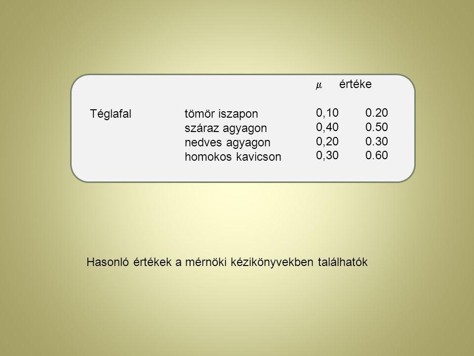 Téglafaltömör iszapon száraz agyagon nedves agyagon homokos kavicson  értéke 0,10 0.20 0,40 0.50 0,20 0.30 0,30 0.60 Hasonló értékek a mérnöki kézikö