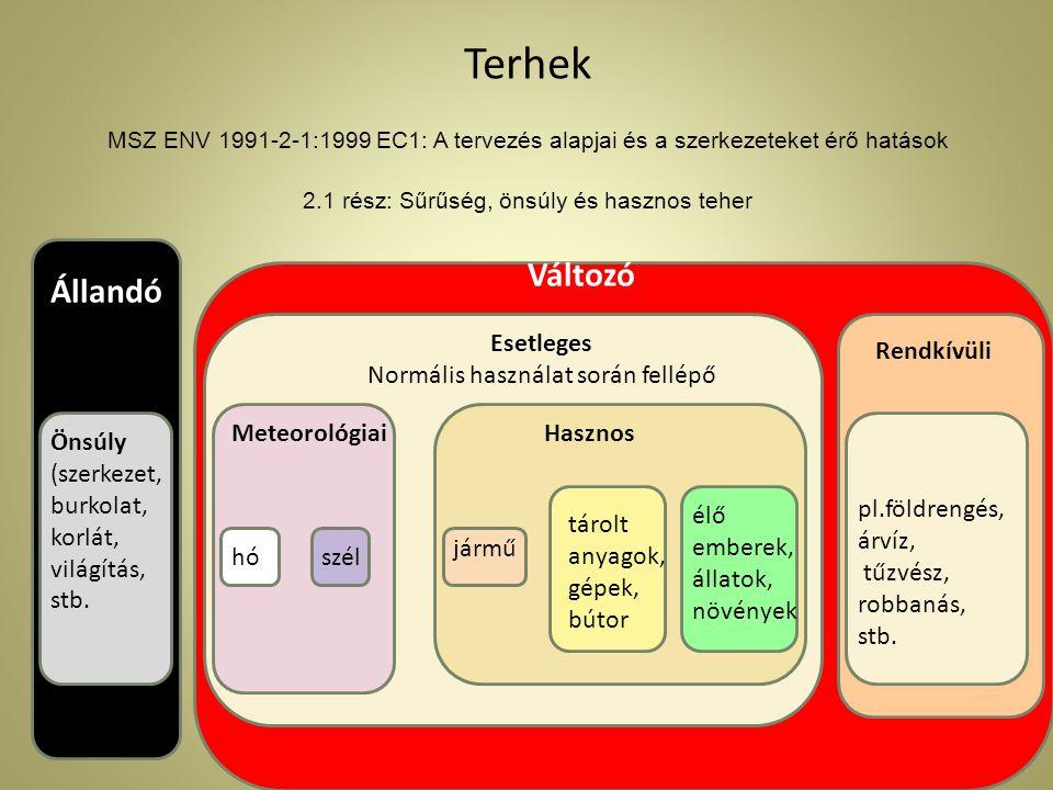 Terhek MSZ ENV 1991-2-1:1999 EC1: A tervezés alapjai és a szerkezeteket érő hatások 2.1 rész: Sűrűség, önsúly és hasznos teher Állandó Esetleges Normális használat során fellépő Önsúly (szerkezet, burkolat, korlát, világítás, stb.