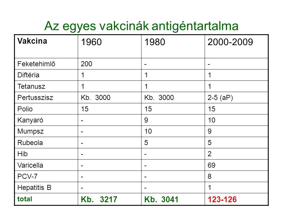 Az egyes vakcinák antigéntartalma Vakcina 196019802000-2009 Feketehimlő200-- Diftéria111 Tetanusz111 PertussziszKb. 3000 2-5 (aP) Polio15 Kanyaró-910