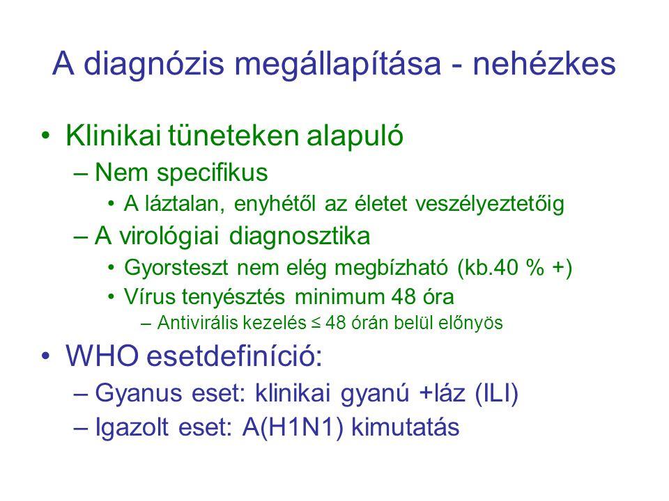 A diagnózis megállapítása - nehézkes Klinikai tüneteken alapuló –Nem specifikus A láztalan, enyhétől az életet veszélyeztetőig –A virológiai diagnoszt