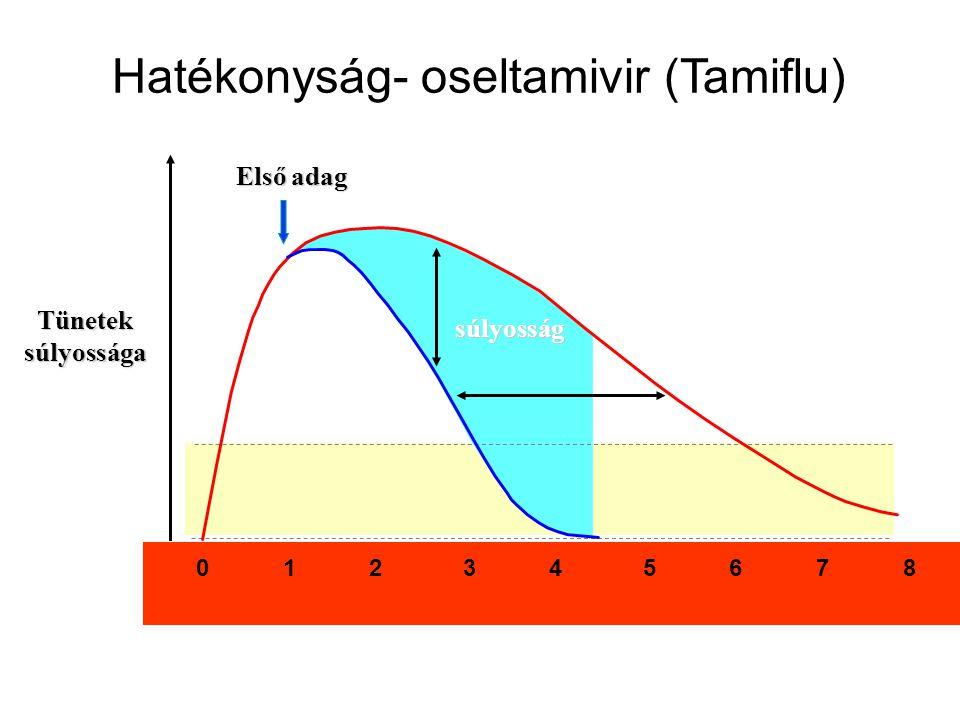 0 1 2 3 4 5 6 7 8 Tünetek súlyossága súlyosság Első adag Hatékonyság- oseltamivir (Tamiflu)