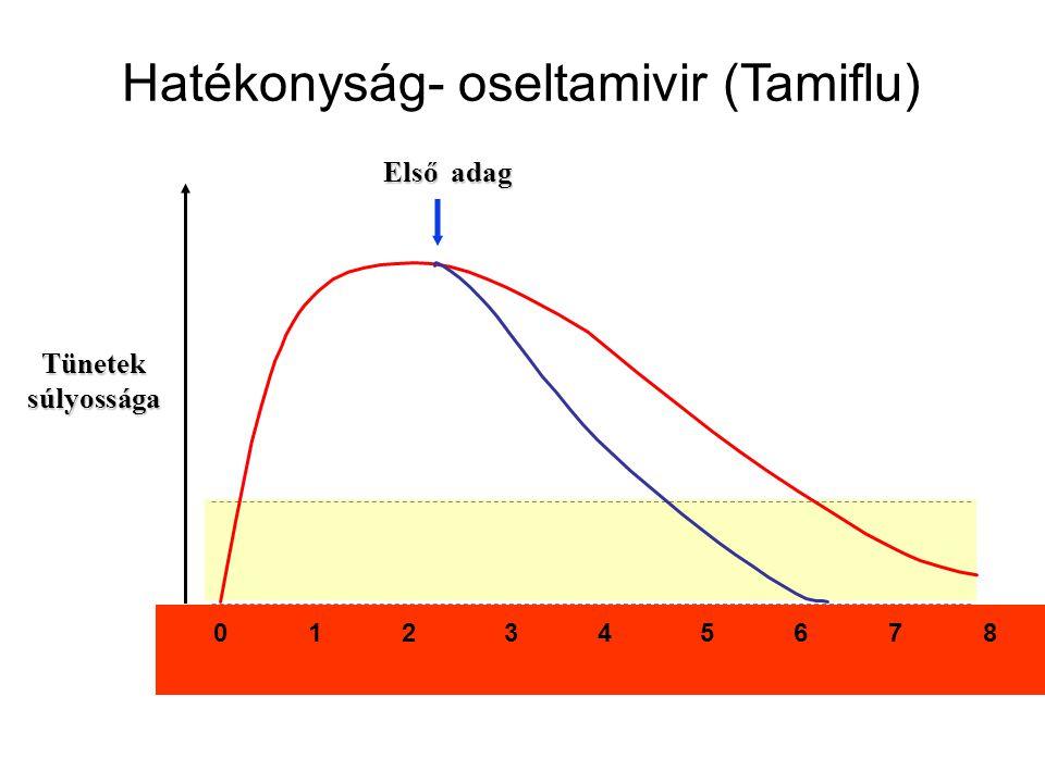 Tünetek súlyossága Első adag 0 1 2 3 4 5 6 7 8 Hatékonyság- oseltamivir (Tamiflu)