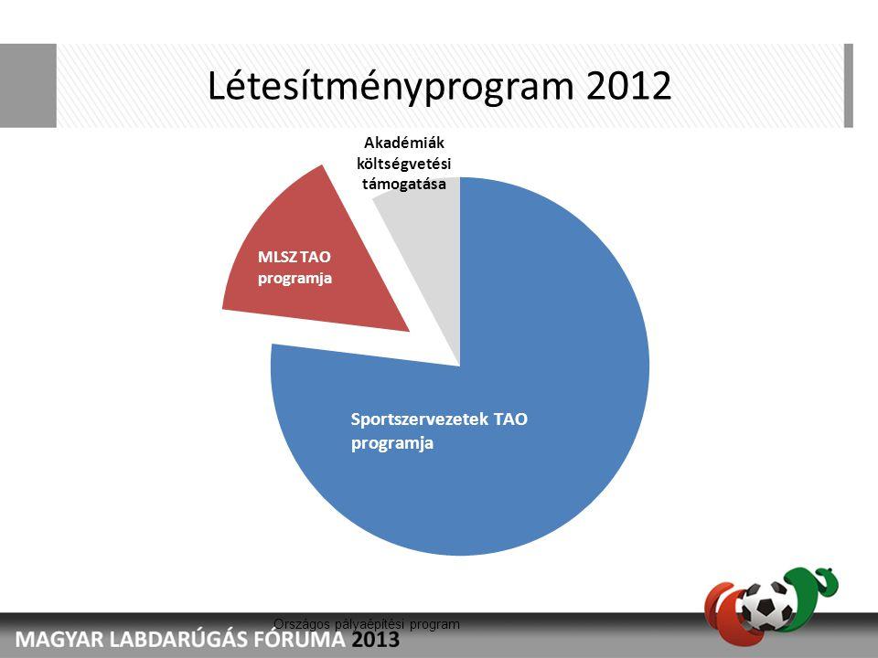 Országos pályaépítési program Létesítményprogram 2012 Akadémiák költségvetési támogatása