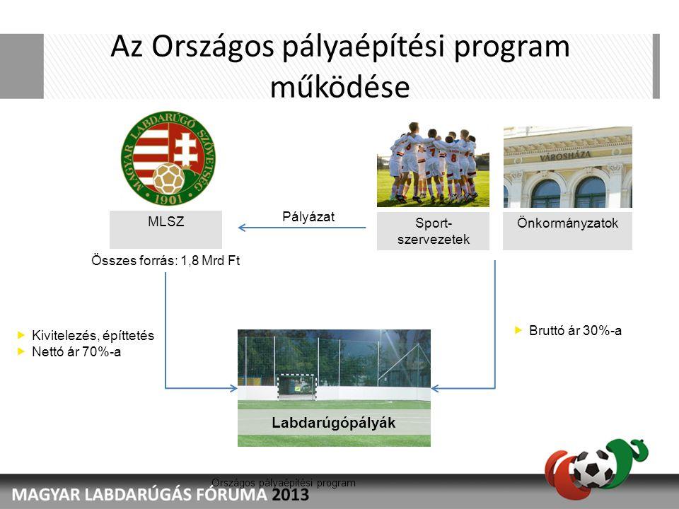 Országos pályaépítési program Az Országos pályaépítési program működése Labdarúgópályák Sport- szervezetek Önkormányzatok Pályázat MLSZ  Kivitelezés,