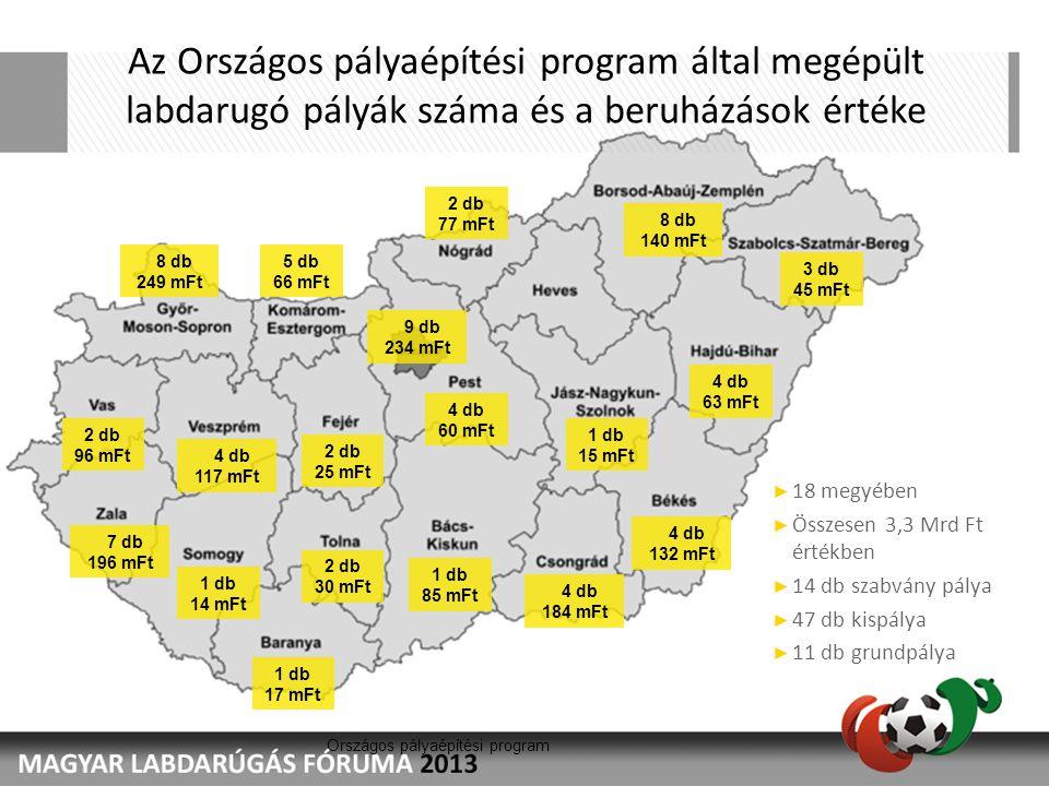 Országos pályaépítési program Az Országos pályaépítési program által megépült labdarugó pályák száma és a beruházások értéke 1 db 85 mFt 1 db 17 mFt 4