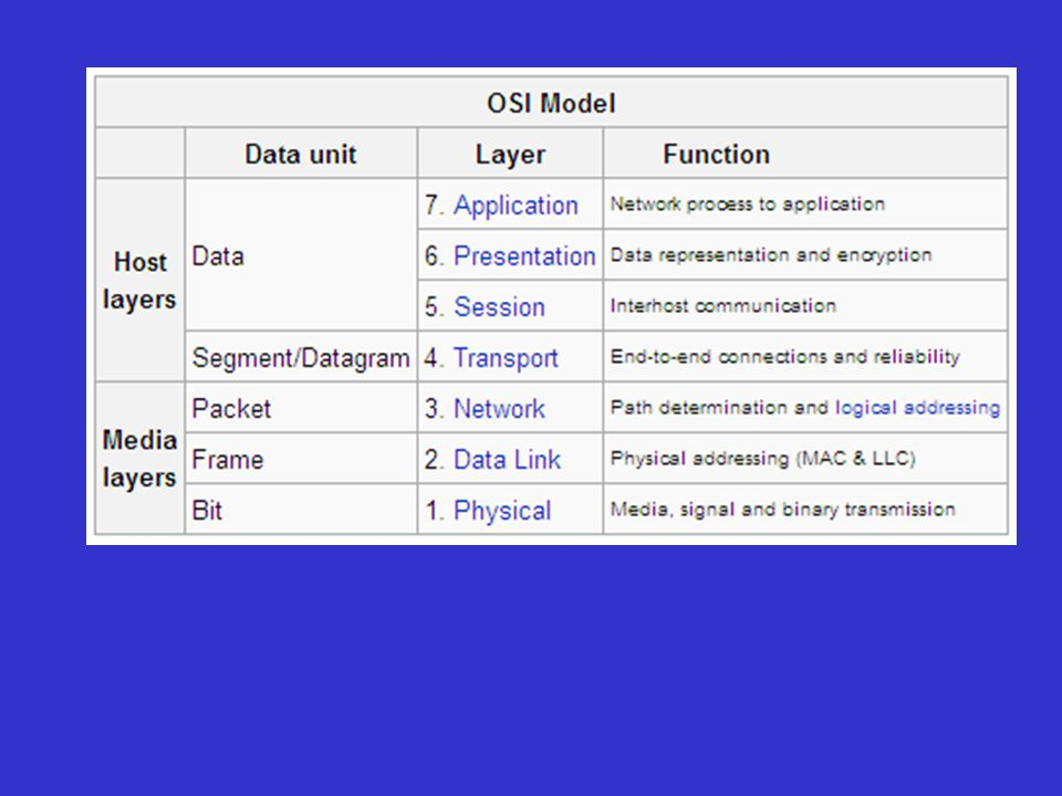 Remembering The OSI Layers Various mnemonics have been created over the years to help remember the order of the OSI layers.