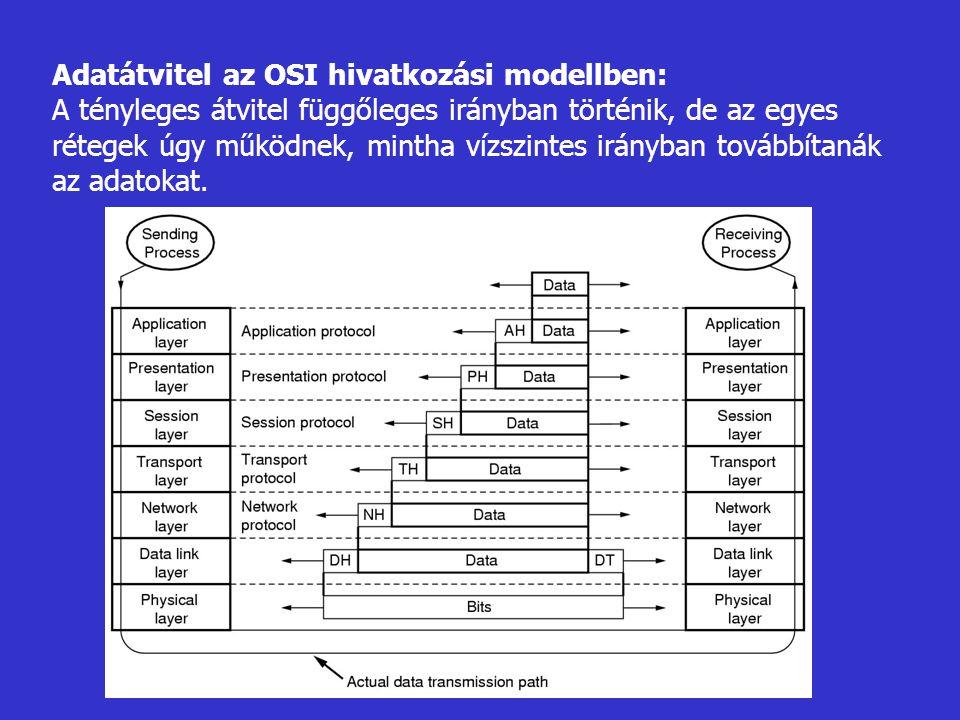 Adatátvitel az OSI hivatkozási modellben: A tényleges átvitel függőleges irányban történik, de az egyes rétegek úgy működnek, mintha vízszintes irányban továbbítanák az adatokat.