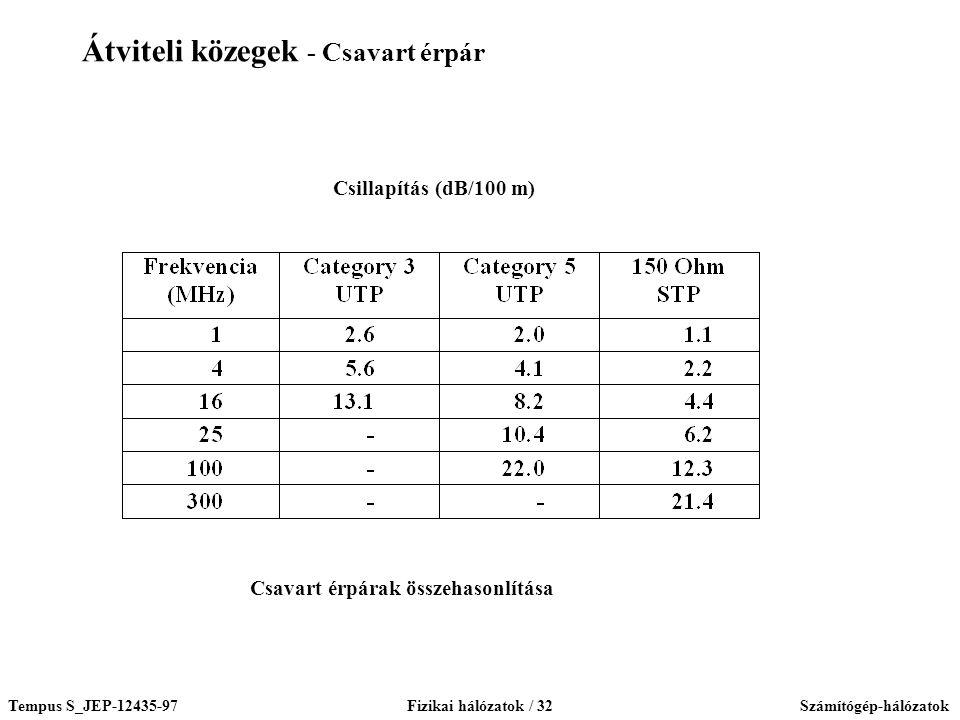 Tempus S_JEP-12435-97Fizikai hálózatok / 32Számítógép-hálózatok Csavart érpárak összehasonlítása Csillapítás (dB/100 m) Átviteli közegek - Csavart érpár