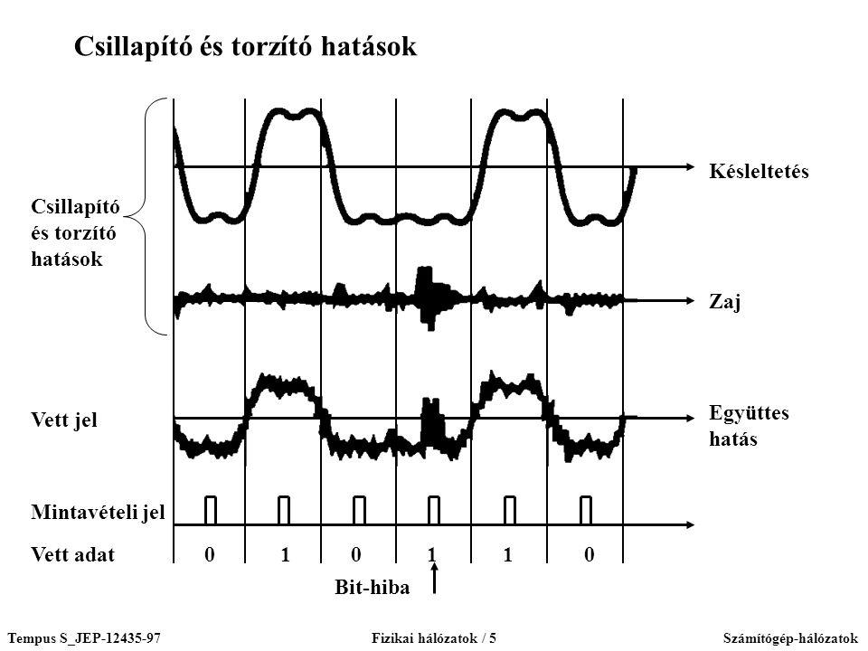 Tempus S_JEP-12435-97Fizikai hálózatok / 5Számítógép-hálózatok 0 1 0 1 1 0 Késleltetés Zaj Együttes hatás Vett jel Mintavételi jel Vett adat Csillapít