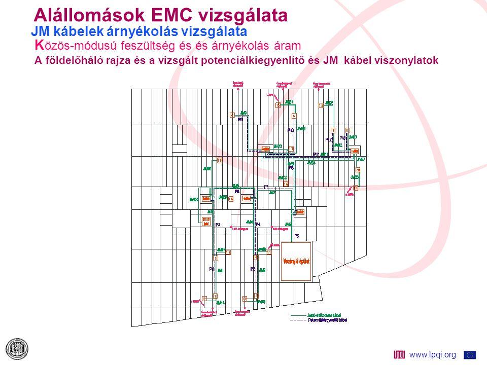 www.lpqi.org Alállomások EMC vizsgálata JM kábelek árnyékolás vizsgálata Földelőháló potenciál 120 kV zárlat hatására (Ócsa, 16  -os csillagponti fojtóval)