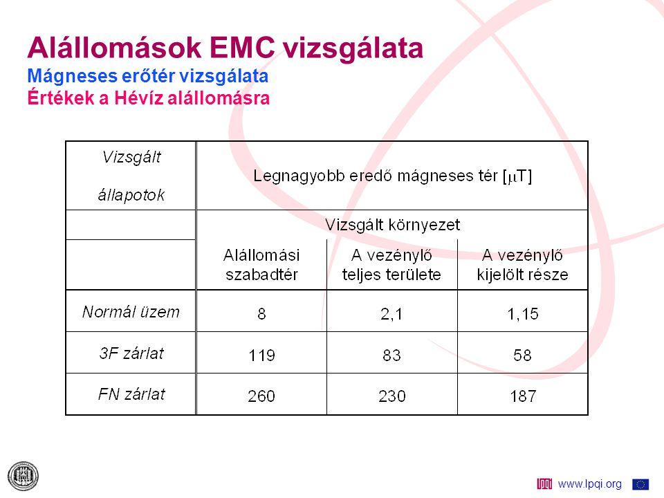www.lpqi.org Alállomások EMC vizsgálata Mágneses erőtér vizsgálata