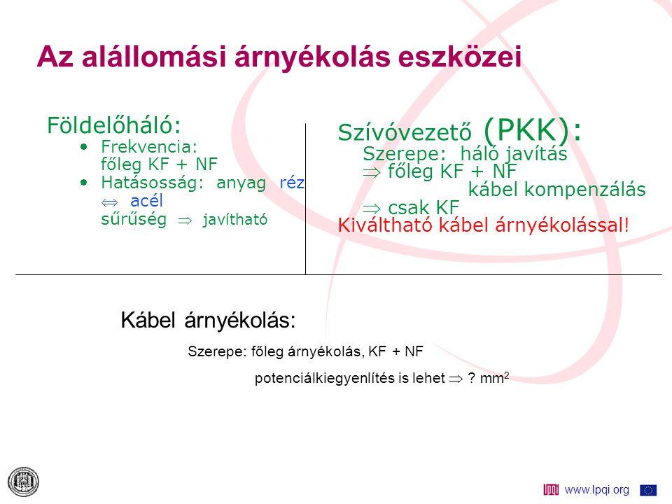 www.lpqi.org Az alállomási árnyékolás eszközei Földelőháló: Frekvencia: főleg KF + NF Hatásosság: anyag réz  acél sűrűség  javítható Szívóvezető (PKK): Szerepe: háló javítás  főleg KF + NF kábel kompenzálás  csak KF Kiváltható kábel árnyékolással.