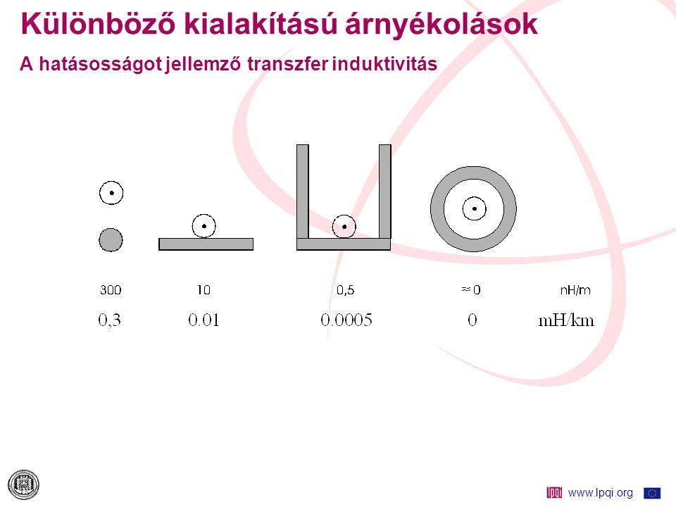 www.lpqi.org Különböző kialakítású árnyékolások A hatásosságot jellemző transzfer induktivitás