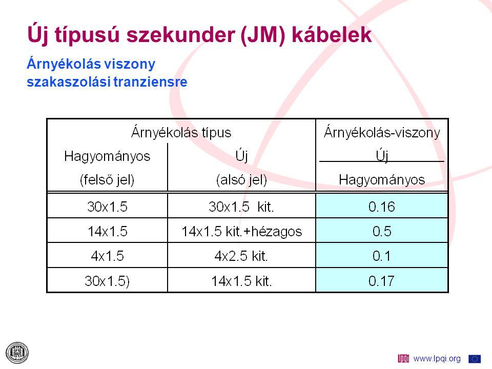 www.lpqi.org Új típusú szekunder (JM) kábelek Árnyékolás-hatásosság vizsgálatok  Laboratóriumi mérések, 50Hz – 10 kHz frekvencia tartományban Felületi (transzfer és külső felületi) impedancia mérés Védőtényező mérés  Összehasonlító mérések alállomási környezetben 50 Hz-es (sántaüzemi) árammal Szakaszolási tranzienssel (csillapodó rezgéshullámmal) Zavargenerátoros injektálással, a köpeny- föld(előháló) körbe: –Csillapodó rezgéshullámmal (1 MHz, 400 Hz ismétlődéssel) –Gyorstranziens / burst hullámmal (5/30 ns hullám, 15ms csomag.