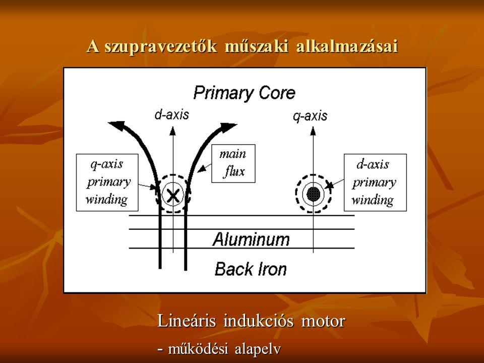 A szupravezetők műszaki alkalmazásai Lineáris indukciós motor - működési alapelv
