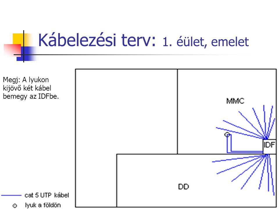 Kábelezési terv: 1. éület, emelet Megj: A lyukon kijövő két kábel bemegy az IDFbe.