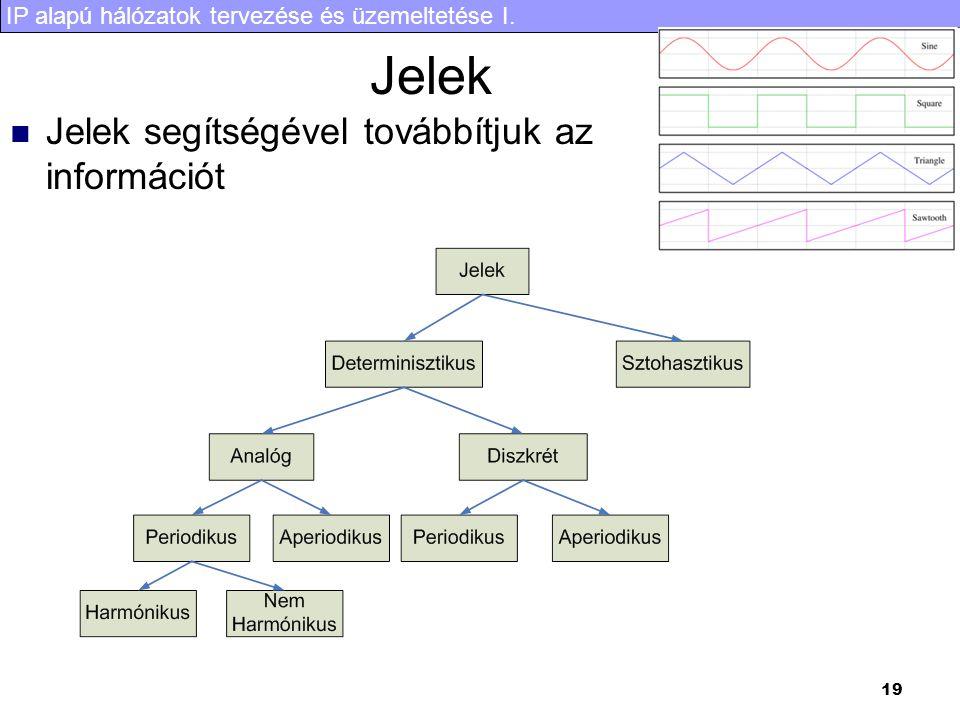 IP alapú hálózatok tervezése és üzemeltetése I. 19 Jelek Jelek segítségével továbbítjuk az információt