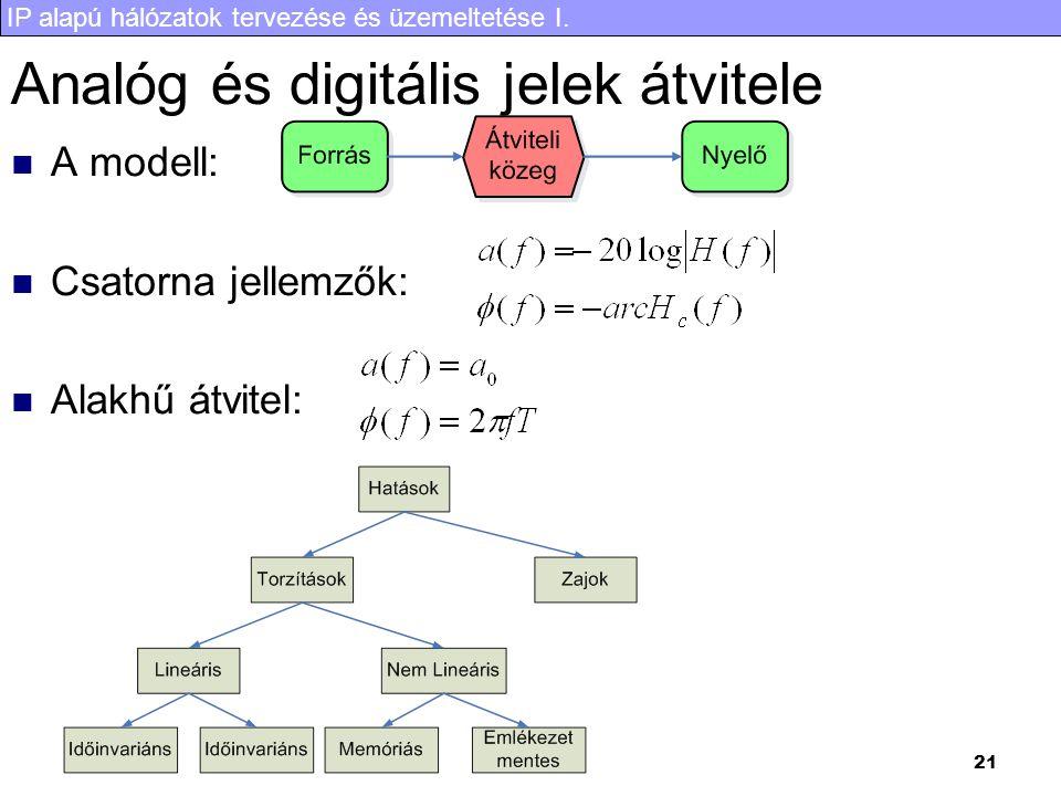 IP alapú hálózatok tervezése és üzemeltetése I. 21 Analóg és digitális jelek átvitele A modell: Csatorna jellemzők: Alakhű átvitel: