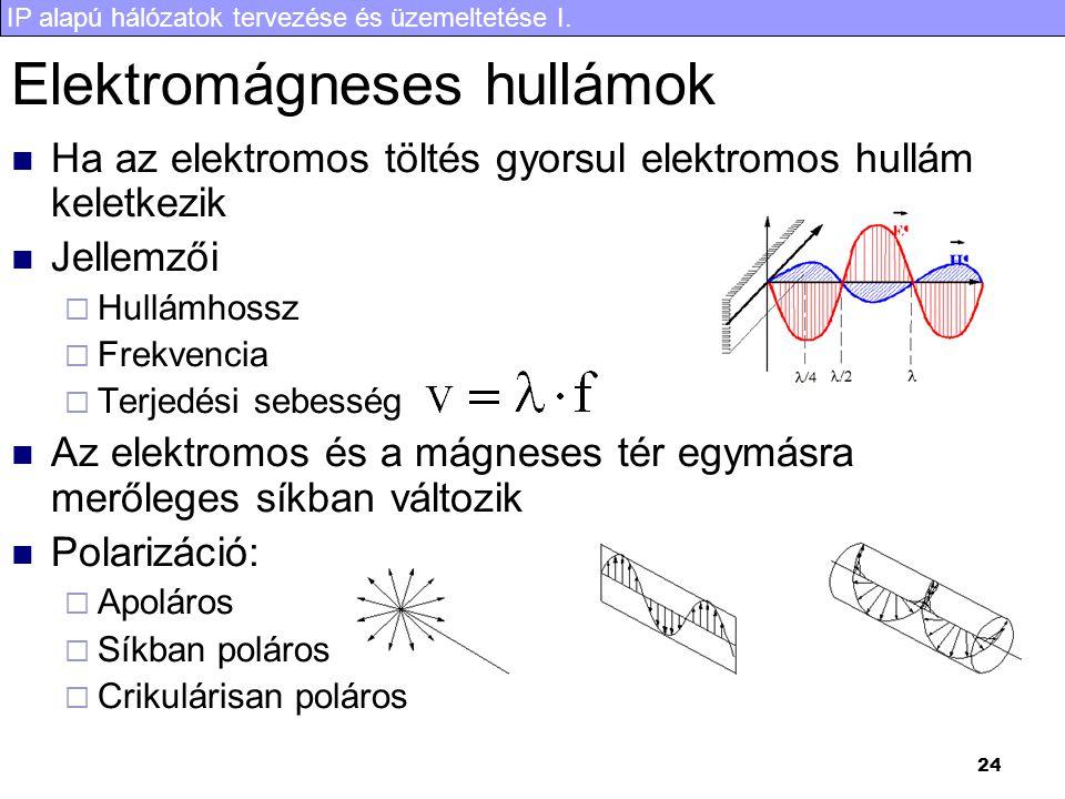 IP alapú hálózatok tervezése és üzemeltetése I. 24 Elektromágneses hullámok Ha az elektromos töltés gyorsul elektromos hullám keletkezik Jellemzői  H