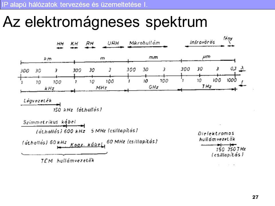 IP alapú hálózatok tervezése és üzemeltetése I. 27 Az elektromágneses spektrum