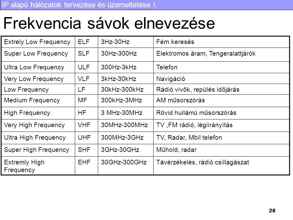 IP alapú hálózatok tervezése és üzemeltetése I. 28 Frekvencia sávok elnevezése Extrely Low FrequencyELF3Hz-30HzFém keresés Super Low FrequencySLF30Hz-