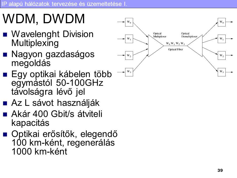 IP alapú hálózatok tervezése és üzemeltetése I. 39 WDM, DWDM Wavelenght Division Multiplexing Nagyon gazdaságos megoldás Egy optikai kábelen több egym
