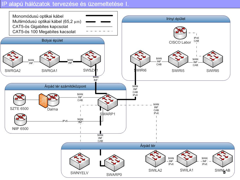 IP alapú hálózatok tervezése és üzemeltetése I. 5