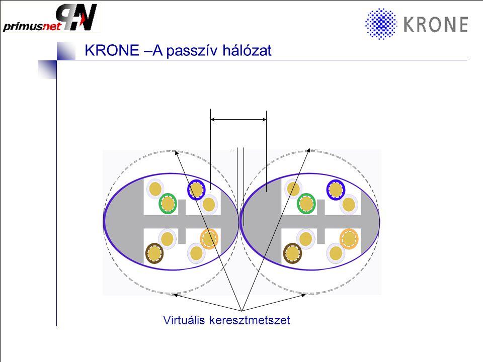 KRONE 3/98 Folie 10 KRONE –A passzív hálózat A Cat6 kábel –Eliptikus kábel, spirálisan kialakítva