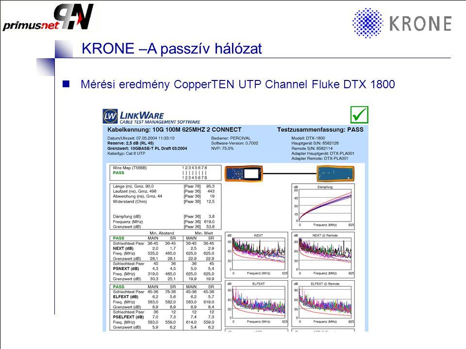 KRONE 3/98 Folie 14 KRONE –A passzív hálózat CopperTEN Channel UTP –CopperTEN aljzat, KM8 alapokon –CopperTEN Patch kábel