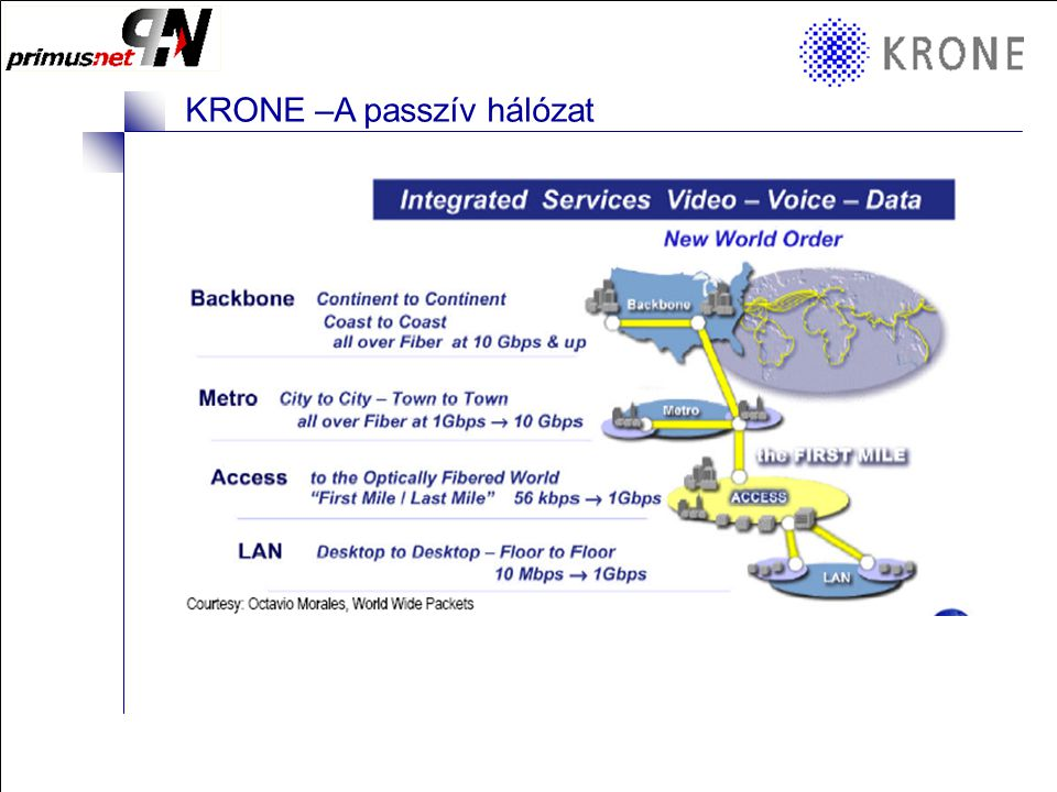KRONE 3/98 Folie 12 KRONE –A passzív hálózat CopperTEN Channel UTP –CopperTEN Kábel