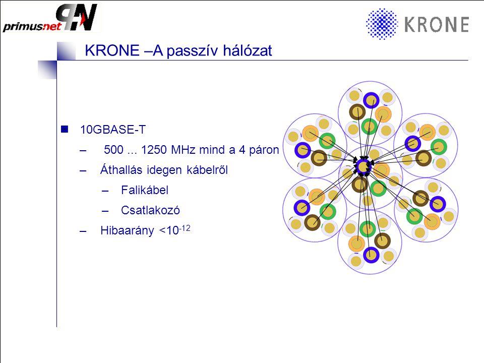 KRONE 3/98 Folie 3 KRONE –A passzív hálózat 10GBASE-T – 500...