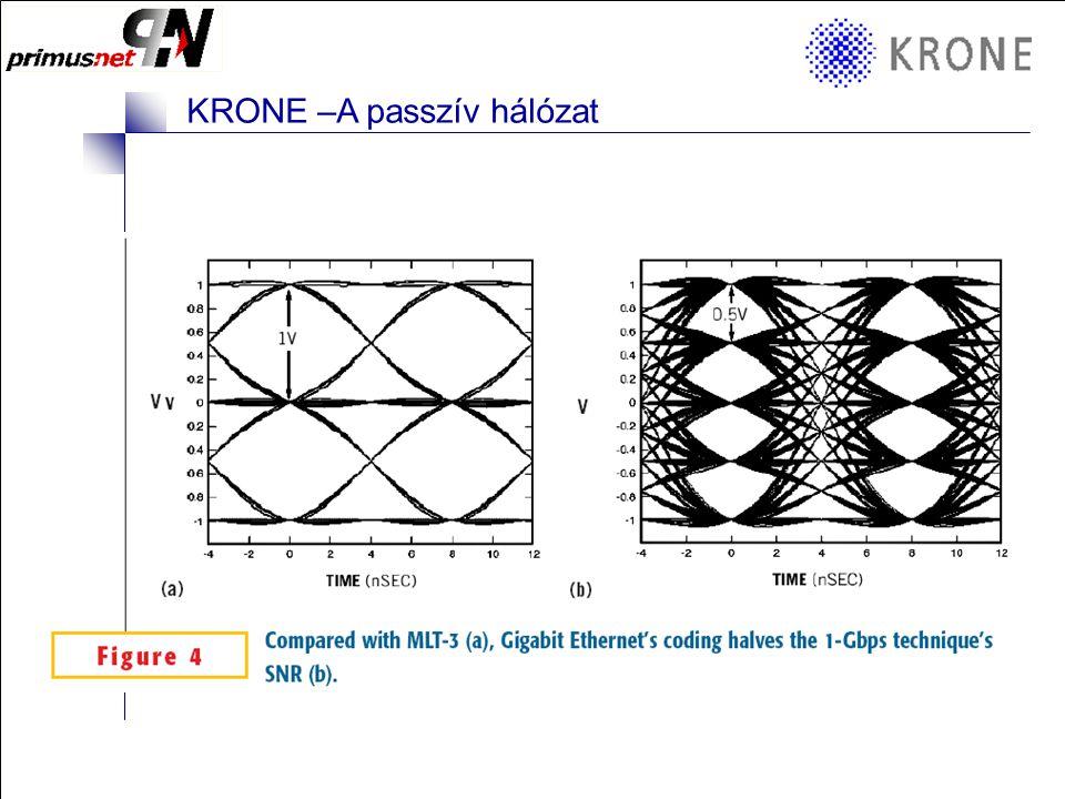 KRONE 3/98 Folie 4 KRONE –A passzív hálózat Shannon Theorem (1948): C=BW * log 2 (1+S/N) C: Bit / s BW:Bandwith (frekvencia) in Hz S/N:Signal to Noise Ratio (ACR) Példa a telefon vonali modem átvitelére: –Átviteli frekvencia 3000 Hz >>> 56 kbps !!!