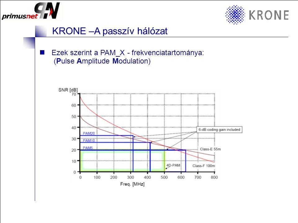 KRONE 3/98 Folie 6 KRONE –A passzív hálózat Ezek szerint a PAM_X - frekvenciatartománya: (Pulse Amplitude Modulation)
