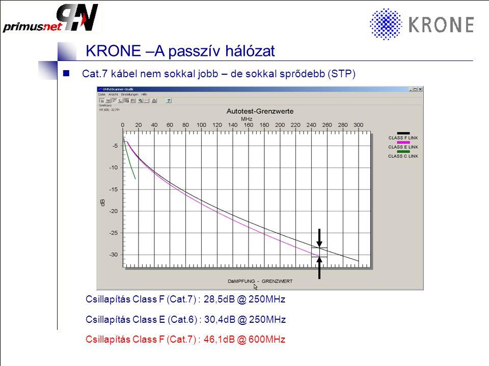 KRONE 3/98 Folie 17 KRONE –A passzív hálózat KRONE - A telekommunikáció világa Köszönöm az érdeklődés és a figyelmet.