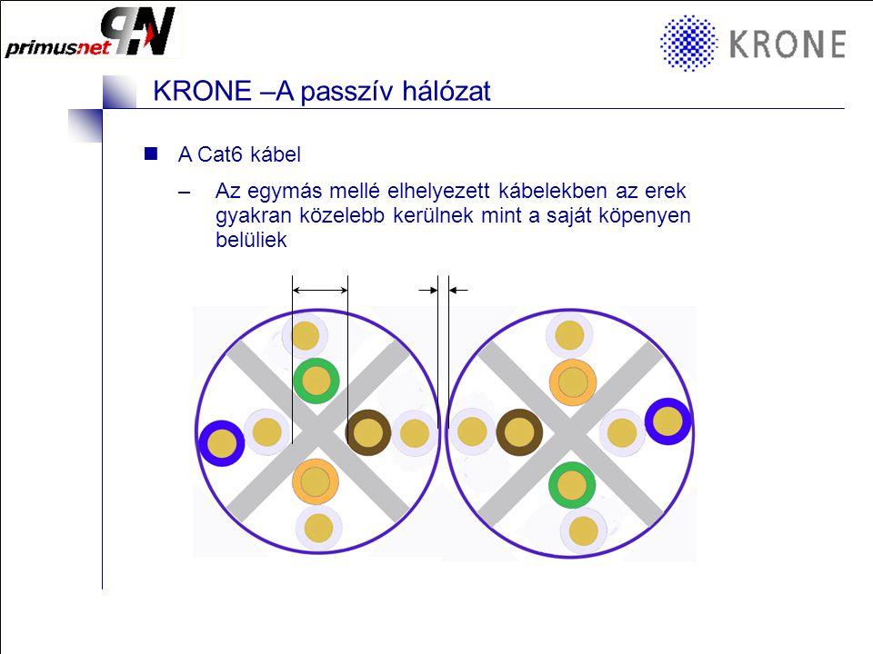 KRONE 3/98 Folie 9 KRONE –A passzív hálózat A Cat6 kábel –Az egymás mellé elhelyezett kábelekben az erek gyakran közelebb kerülnek mint a saját köpenyen belüliek