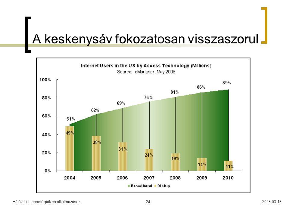 Hálózati technológiák és alkalmazások2008.03.1824 A keskenysáv fokozatosan visszaszorul