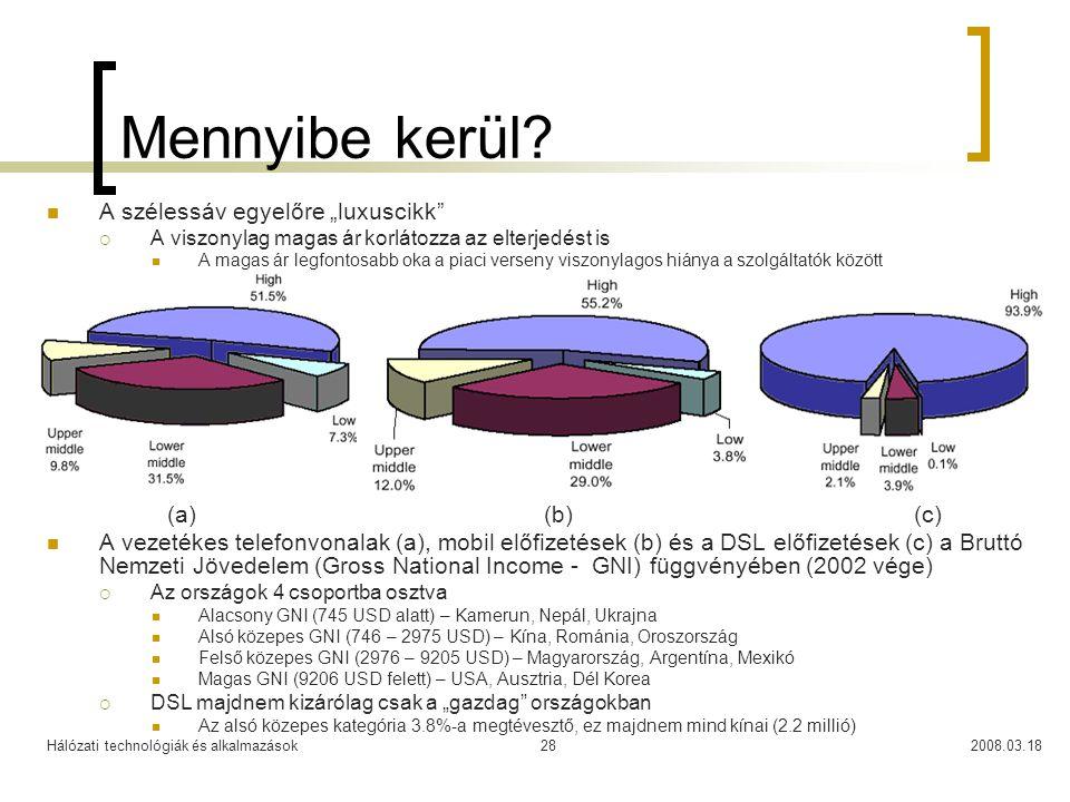 Hálózati technológiák és alkalmazások2008.03.1828 Mennyibe kerül.