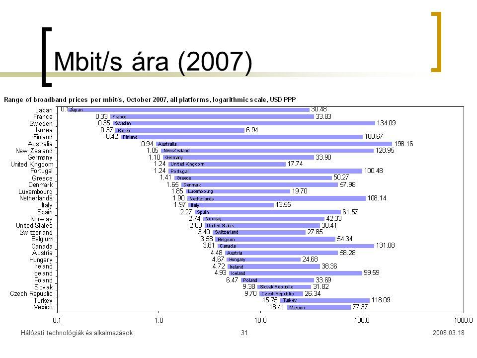 Hálózati technológiák és alkalmazások2008.03.1831 Mbit/s ára (2007)