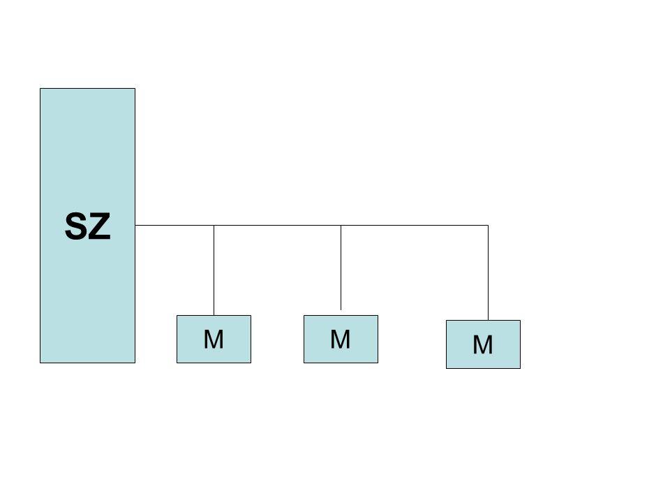 Gyűrű topológiaGyűrű topológia: egy zárt vezetékhez kapcsolódnak a gépek.