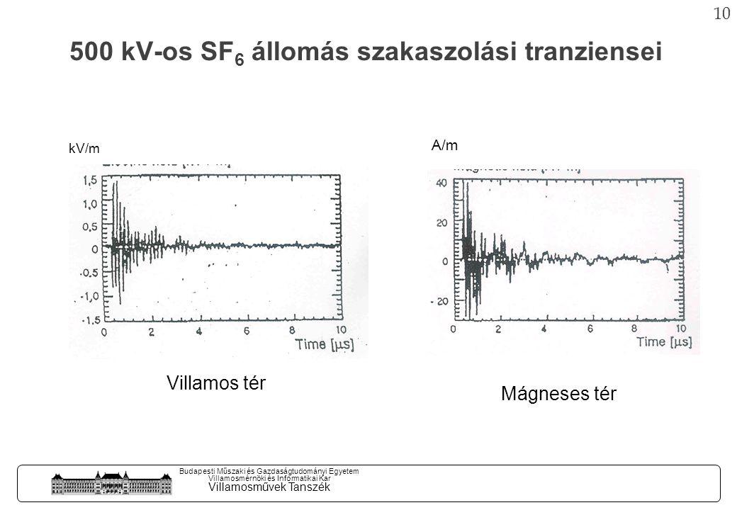 9 Budapesti Műszaki és Gazdaságtudományi Egyetem Villamosmérnöki és Informatikai Kar Villamosművek Tanszék SF 6 berendezés tranziens tokfeszültség kialakulásának a mechenizmusa Feszültség kilépés mechanizmusa A tokfeszültséget meghatározó áramköri elemek
