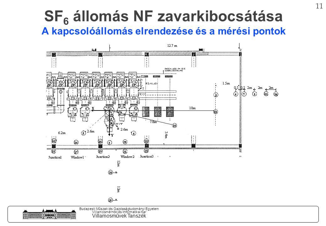 10 Budapesti Műszaki és Gazdaságtudományi Egyetem Villamosmérnöki és Informatikai Kar Villamosművek Tanszék 500 kV-os SF 6 állomás szakaszolási tranziensei Villamos tér Mágneses tér A/m kV/m