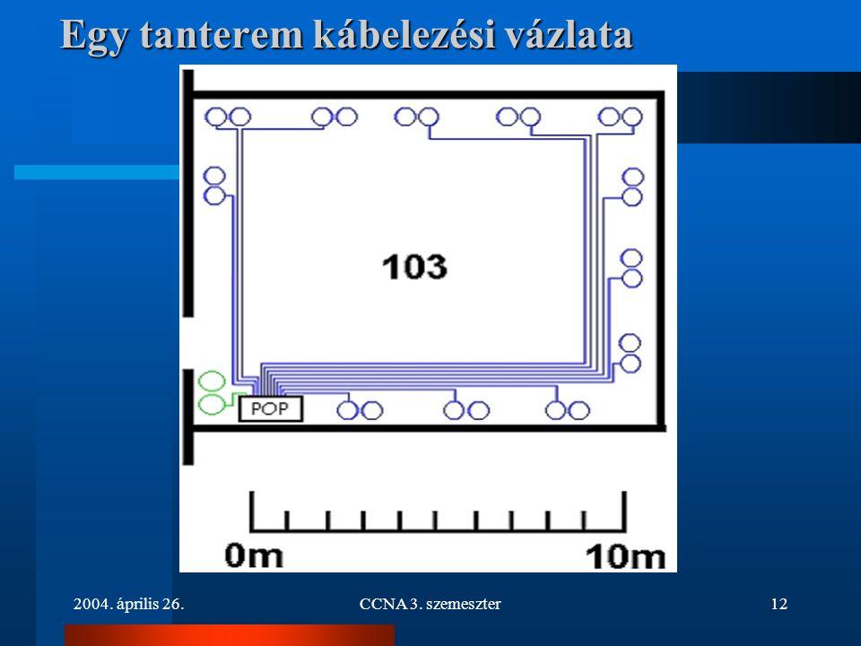 2004. április 26.CCNA 3. szemeszter12 Egy tanterem kábelezési vázlata