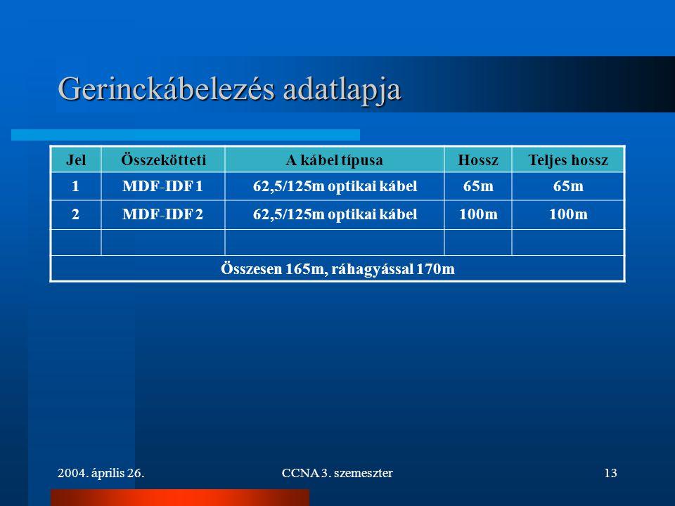 2004. április 26.CCNA 3. szemeszter13 Gerinckábelezés adatlapja JelÖsszeköttetiA kábel típusaHosszTeljes hossz 1MDF-IDF 162,5/125m optikai kábel65m 2M