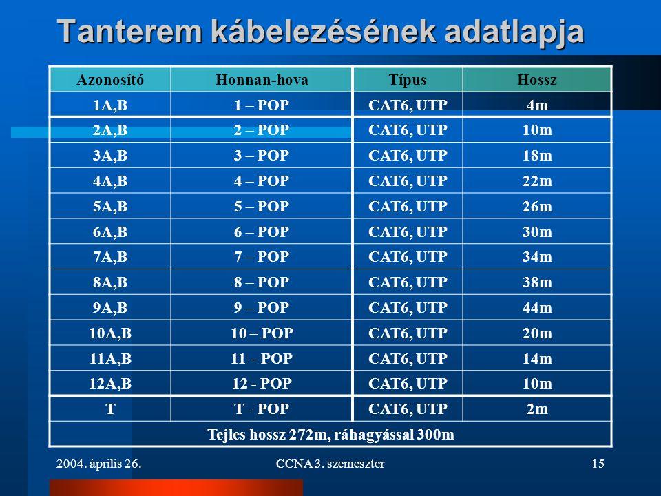 2004. április 26.CCNA 3. szemeszter15 Tanterem kábelezésének adatlapja AzonosítóHonnan-hovaTípusHossz 1A,B1 – POPCAT6, UTP4m 2A,B2 – POPCAT6, UTP10m 3